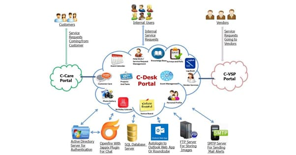 Cdesk Homepage